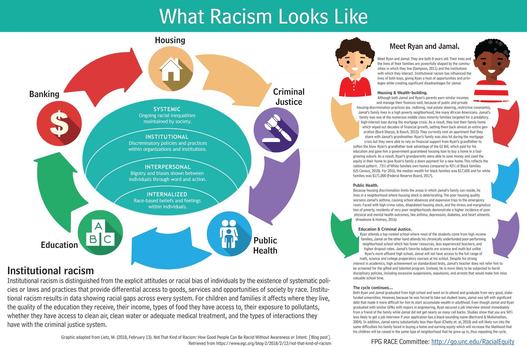 What Racism Looks Like An Infographic Fpg Child Development Institute
